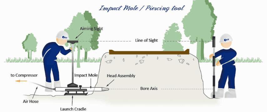 JD Moling - External Moling Services - Impact Moling